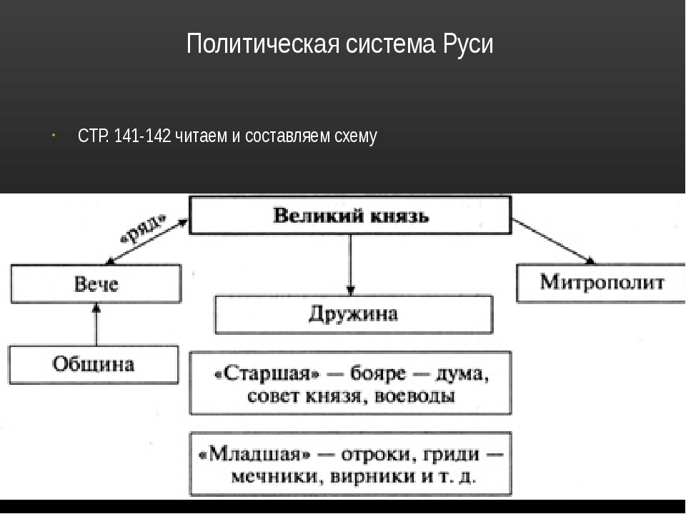 Система управления древней руси схема