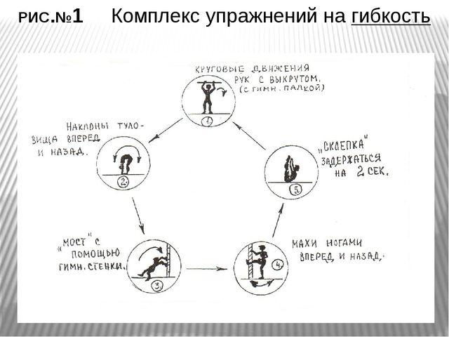 РИС.№1 Комплекс упражнений на гибкость