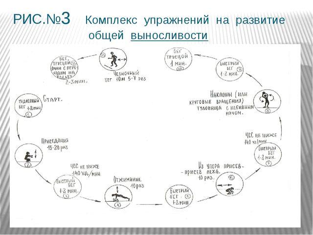 РИС.№3 Комплекс упражнений на развитие общей выносливости