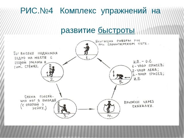 РИС.№4 Комплекс упражнений на развитие быстроты