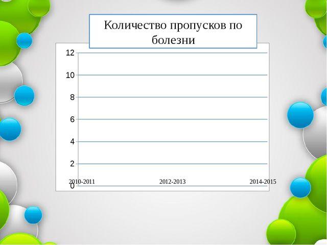 Количество пропусков по болезни