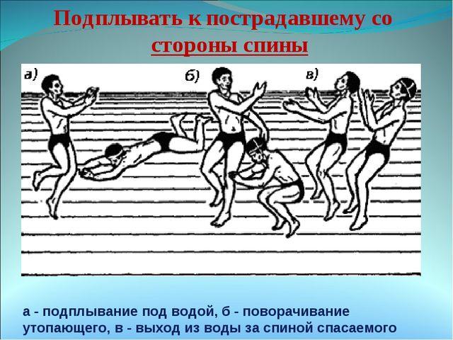 а - подплывание под водой, б - поворачивание утопающего, в - выход из воды з...