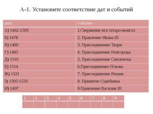 А-1. Установите соответствие дат и событий дата событие А) 1462-1505 1.Сверже