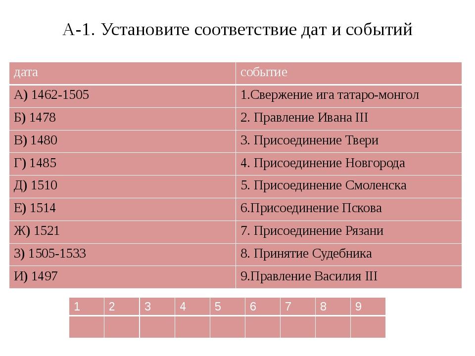 А-1. Установите соответствие дат и событий дата событие А) 1462-1505 1.Сверже...