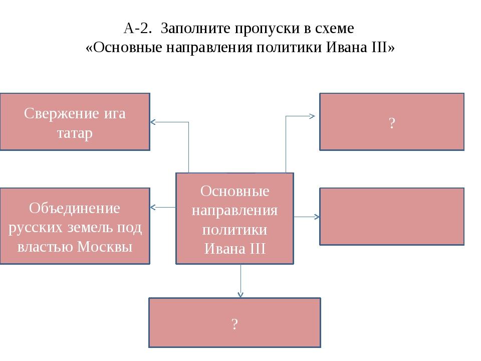 А-2. Заполните пропуски в схеме «Основные направления политики Ивана III» Осн...