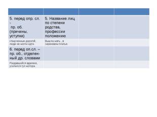 5.передопр. сл. - пр. об. (причины, уступки) 5. Названиелиц по степени родст