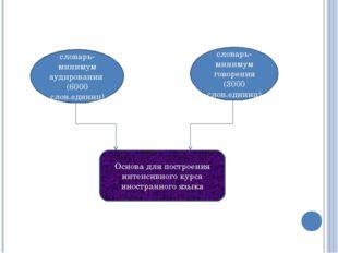 Основа для построения интенсивного курса иностранного языка словарь-минимум а