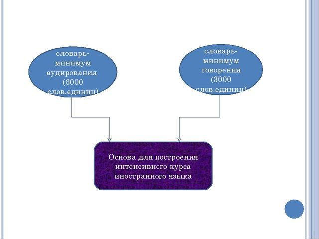 Основа для построения интенсивного курса иностранного языка словарь-минимум а...