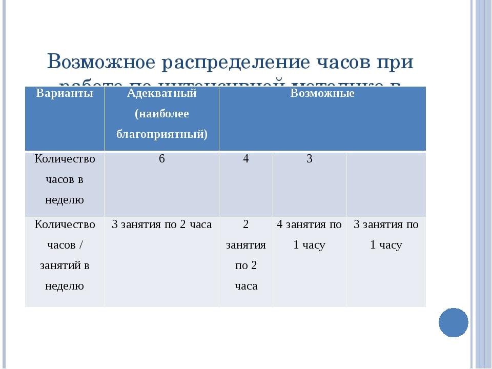 Возможное распределение часов при работе по интенсивной методике в школе Вари...