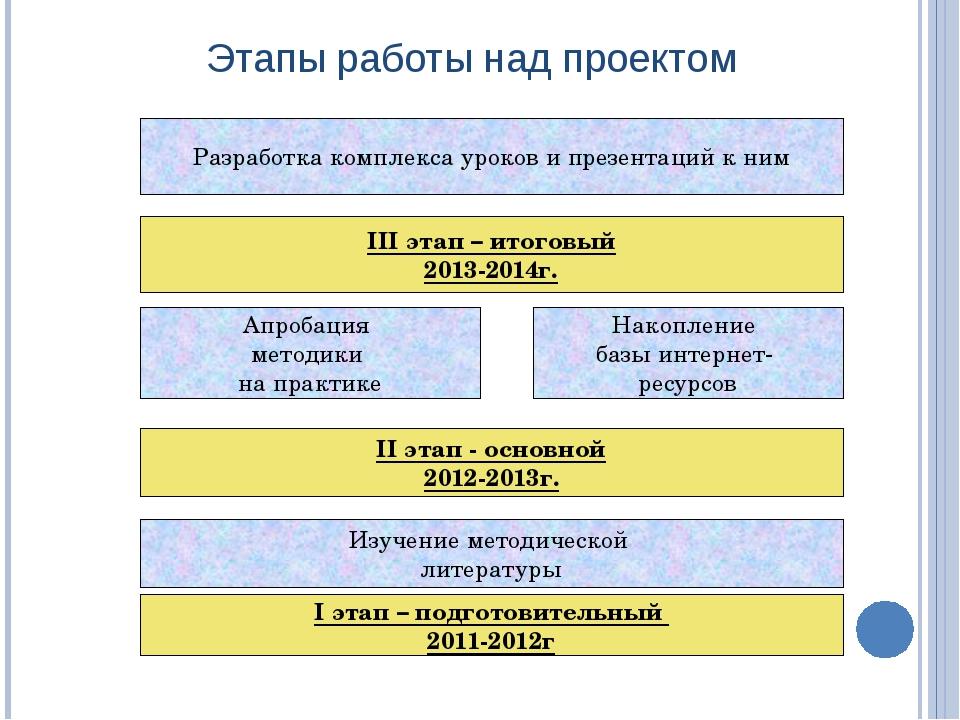 Этапы работы над проектом I этап – подготовительный 2011-2012г Изучение метод...