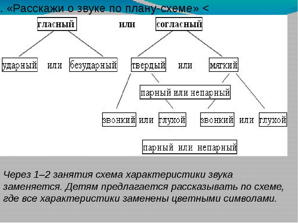1. «Расскажи о звуке по плану-схеме» < Через 1–2 занятия схема характеристики...