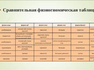 Сравнительная физиогномическая таблица