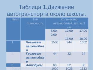 Таблица 1.Движение автотранспорта около школы. №п/п Тип транспорта Количество