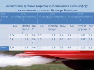 Количество вредных веществ, выделившихся в атмосферу с выхлопными газами по Б