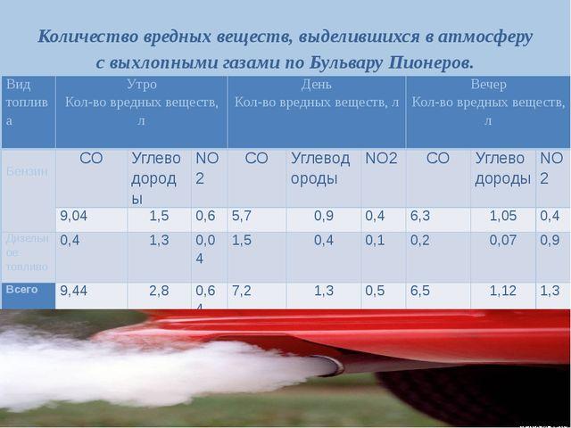 Количество вредных веществ, выделившихся в атмосферу с выхлопными газами по Б...