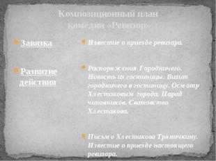 Композиционный план комедии «Ревизор» Завязка Развитие действия Развязка Изве