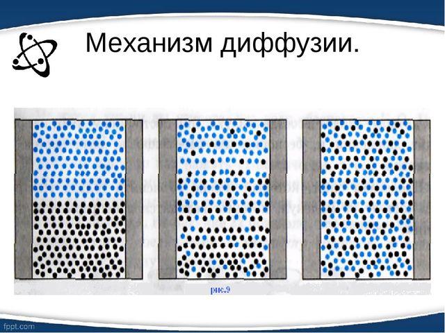 Механизм диффузии.