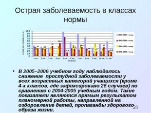 Острая заболеваемость в классах нормы В 2005–2006 учебном году наблюдалось сн