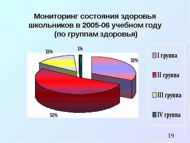 Мониторинг состояния здоровья школьников в 2005-06 учебном году (по группам з...