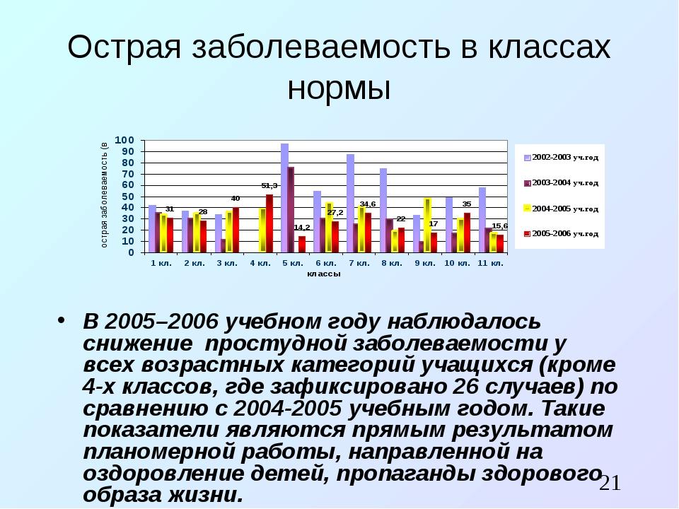 Острая заболеваемость в классах нормы В 2005–2006 учебном году наблюдалось сн...