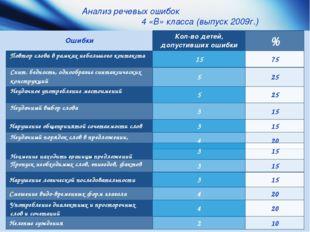 Анализ речевых ошибок 4 «В» класса (выпуск 2009г.) Неумение находить границы