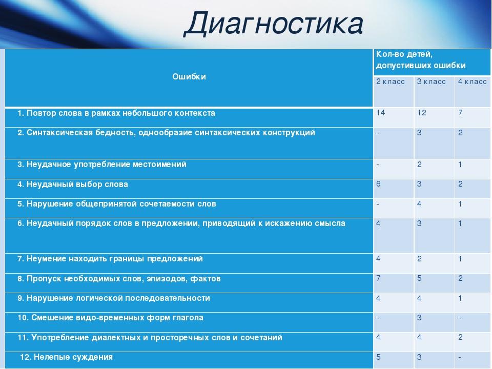 Диагностика ОшибкиКол-во детей, допустивших ошибки 2 класс3 класс4 класс...