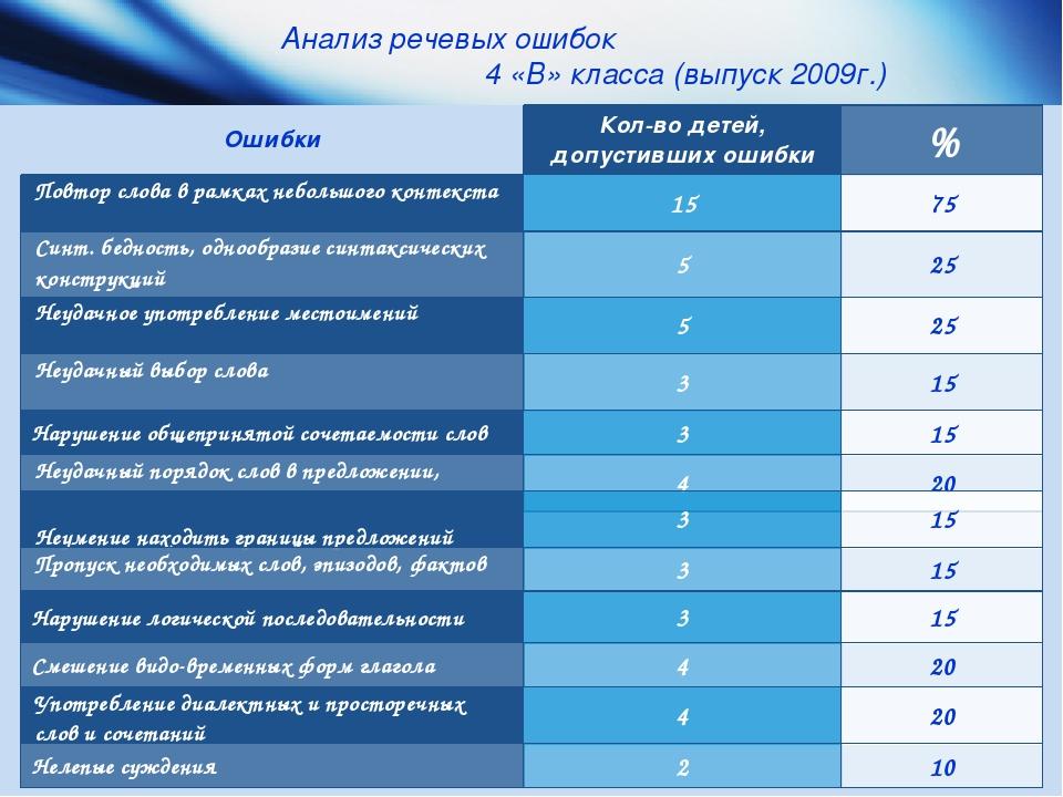 Анализ речевых ошибок 4 «В» класса (выпуск 2009г.) Неумение находить границы...