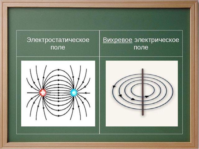 Электростатическое поле Вихревоеэлектрическое поле