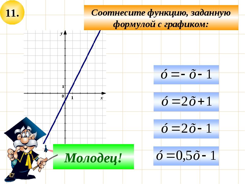 11. Соотнесите функцию, заданную формулой с графиком: Не верно! Молодец!