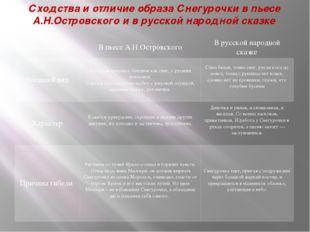 Сходства и отличие образа Снегурочки в пьесе А.Н.Островского и в русской наро