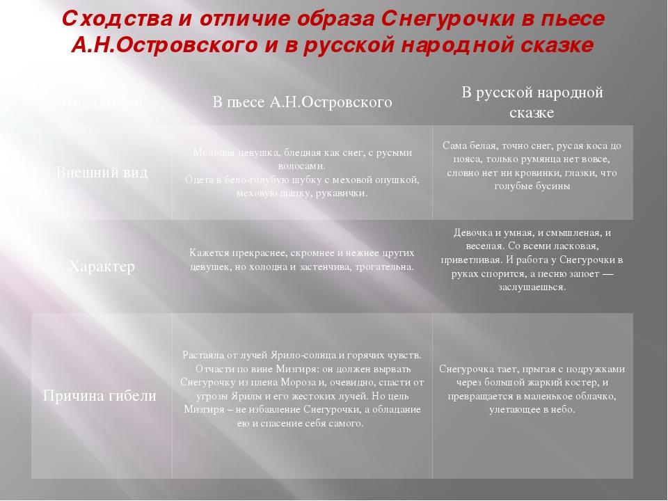 Сходства и отличие образа Снегурочки в пьесе А.Н.Островского и в русской наро...
