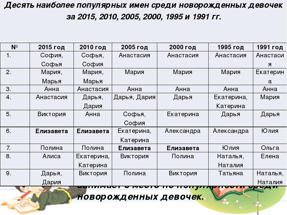 В настоящее время имя Лиза по России занимает 6 место по популярности среди...