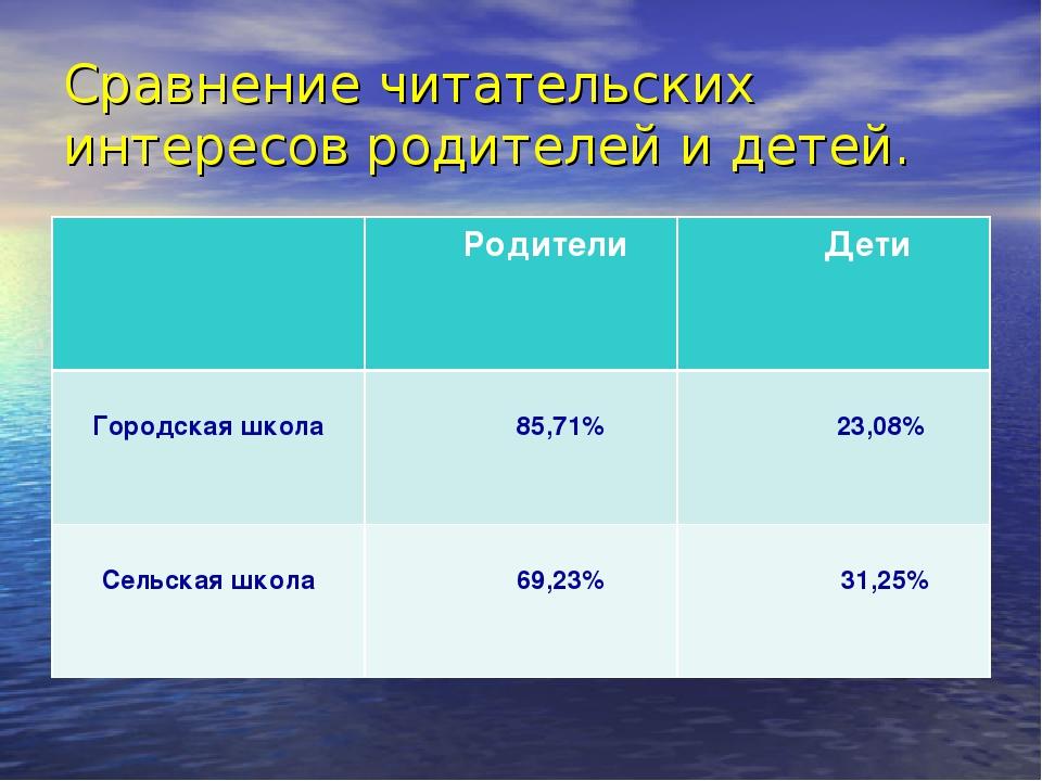 Сравнение читательских интересов родителей и детей.  Родители Дети Городска...