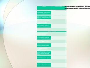 Мониторинг владения аспектами инновационной деятельности по ФГОС Критерии Сам