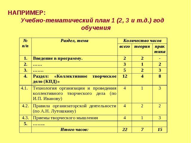 НАПРИМЕР: Учебно-тематический план 1 (2, 3 и т.д.) год обучения № п/пРаздел...