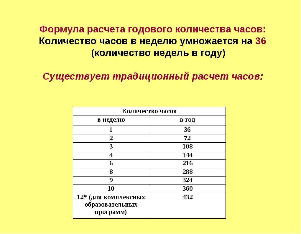 Формула расчета годового количества часов: Количество часов в неделю умножае...