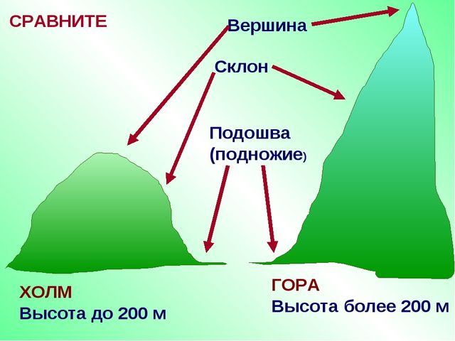 СРАВНИТЕ ХОЛМ Высота до 200 м ГОРА Высота более 200 м Вершина Склон Подошва (...