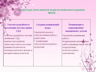 Структура деятельности педагога-психолога в рамках ФГОС Участие в разработке