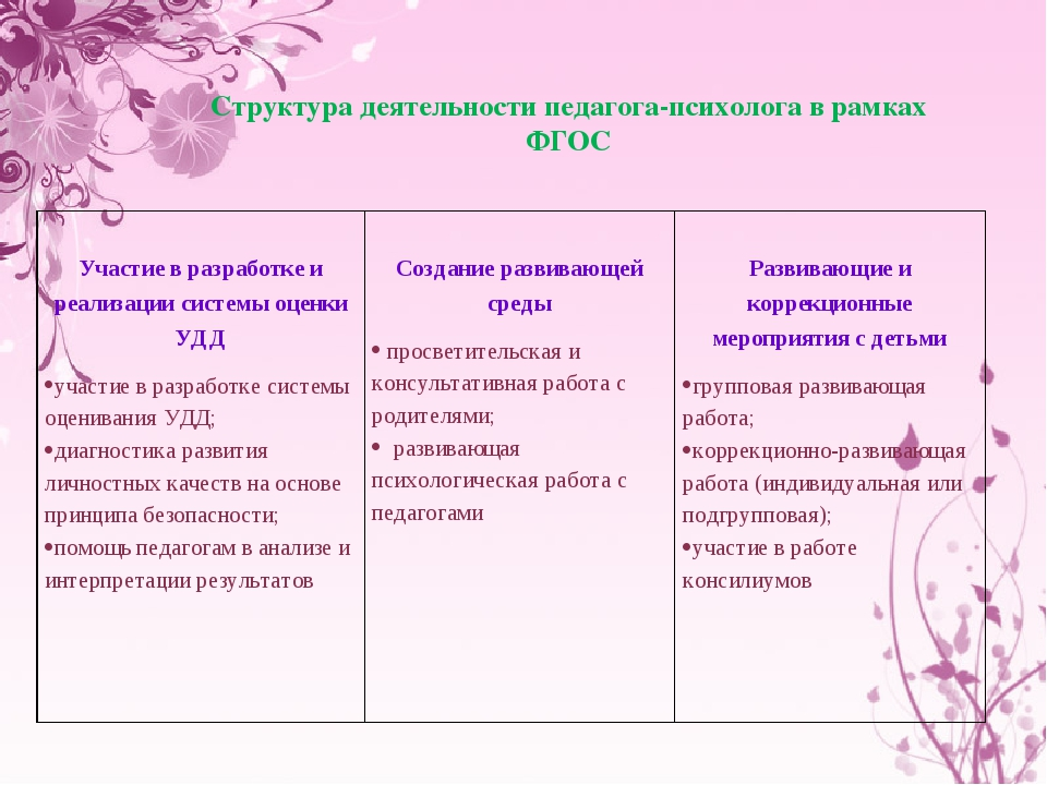 Структура деятельности педагога-психолога в рамках ФГОС Участие в разработке...