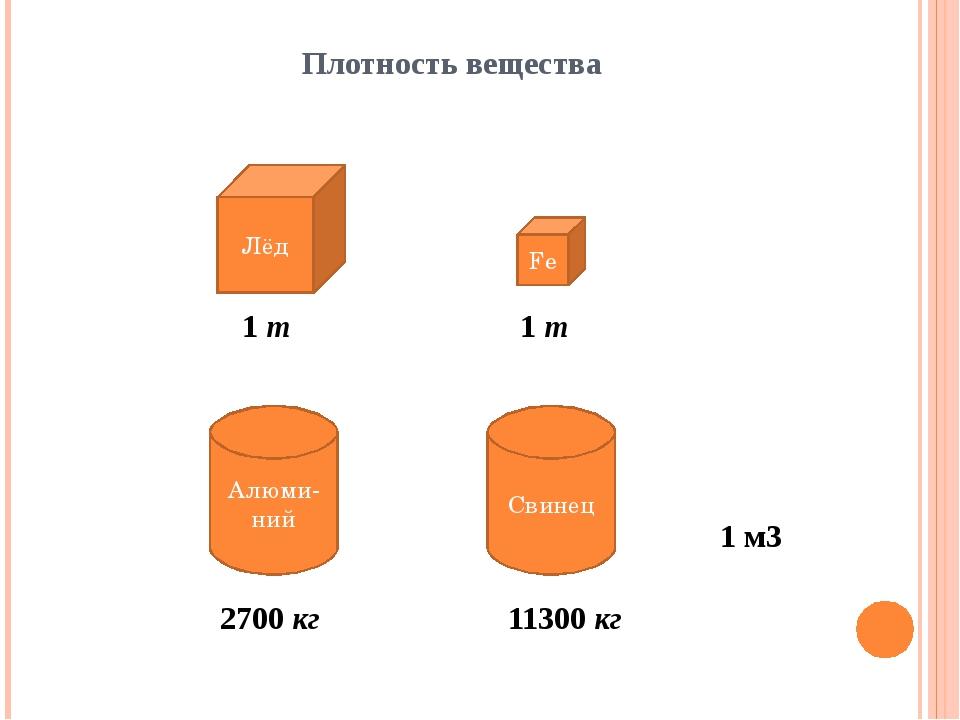 Плотность вещества Лёд Fe Алюми-ний Свинец 1 м3 1 т 1 т 2700 кг 11300 кг