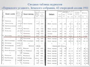 Сводная таблица журналов «Пермского уездного, Земского собрания, 42 очередной
