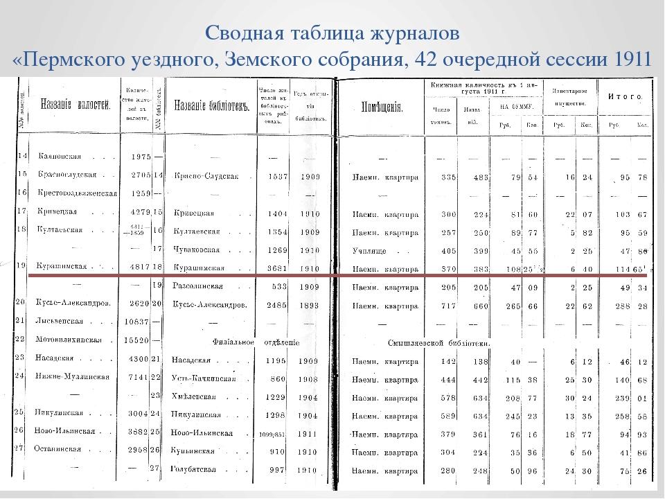 Сводная таблица журналов «Пермского уездного, Земского собрания, 42 очередной...