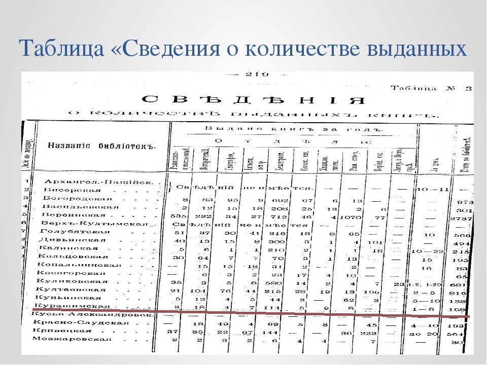 Таблица «Сведения о количестве выданных книг»