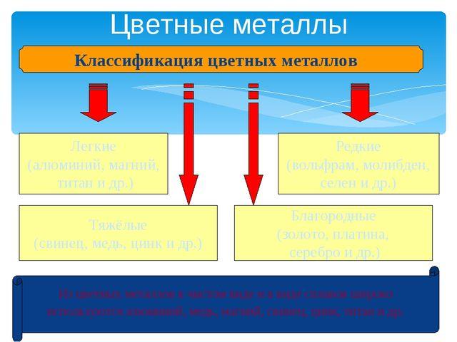 Цветные металлы Классификация цветных металлов Легкие (алюминий, магний, тита...