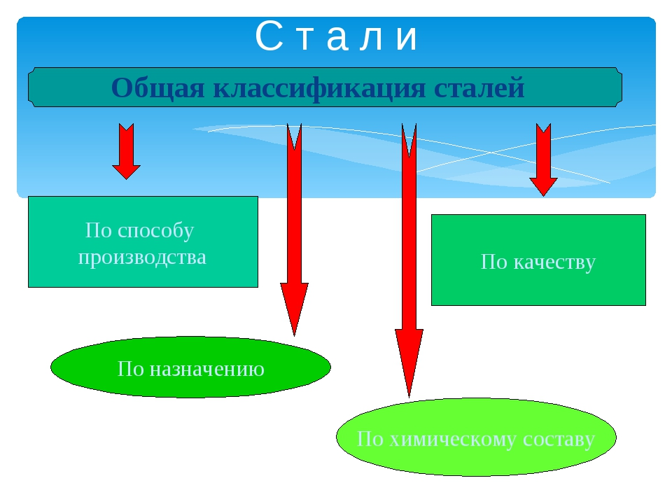 С т а л и Общая классификация сталей По способу производства По качеству По н...