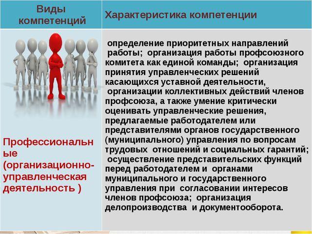 Виды компетенцийХарактеристика компетенции Профессиональные (организационно-...