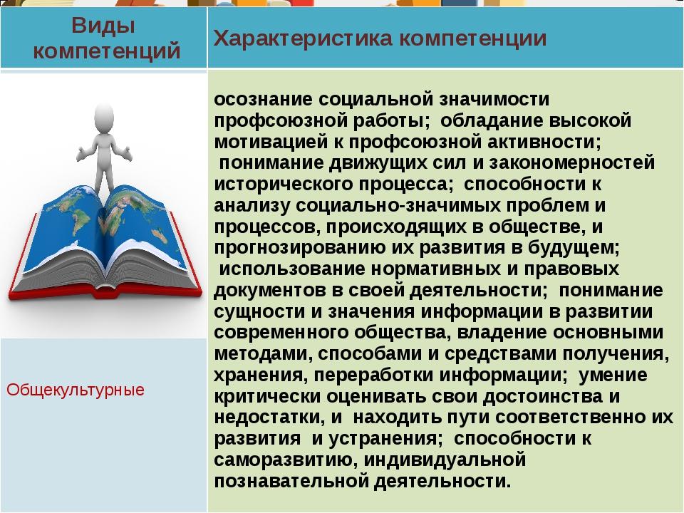 Виды компетенцийХарактеристика компетенции Общекультурныеосознание социальн...