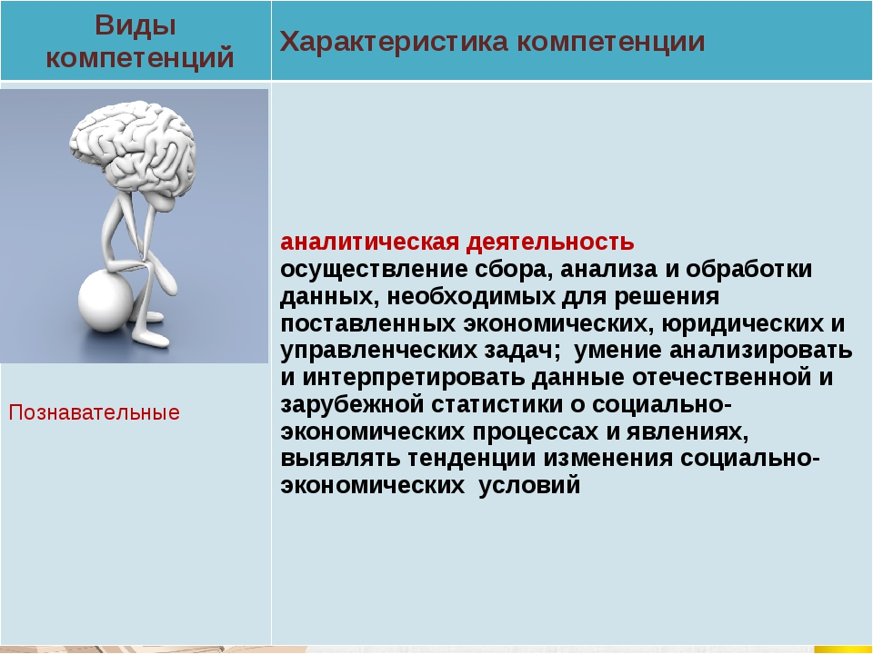 Виды компетенцийХарактеристика компетенции Познавательныеаналитическая деят...