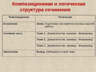 Композиционная и логическая структура сочинения  Композиционная Логическая
