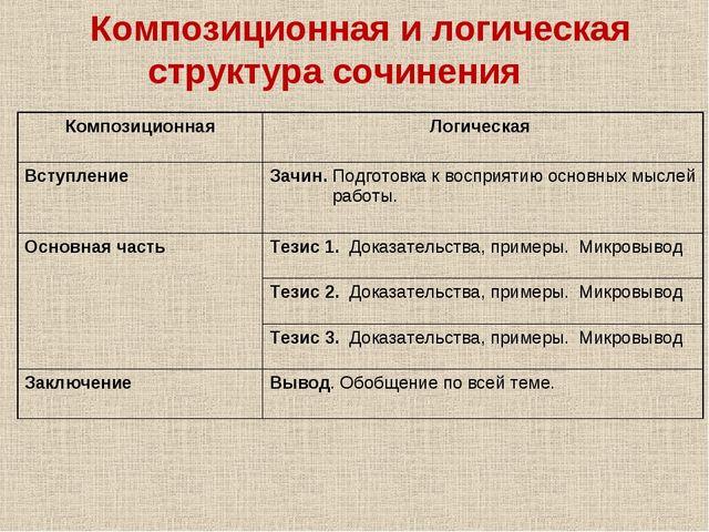 Композиционная и логическая структура сочинения  Композиционная Логическая...